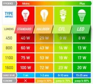 comparatif-ampoules